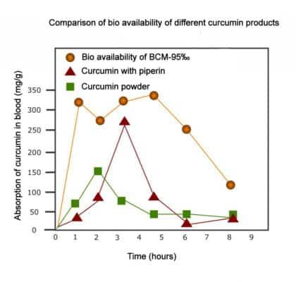 BCM-95-bio-availability-curcumin-turmeric