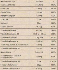 Go-Keto Electrolytes Nutritional values